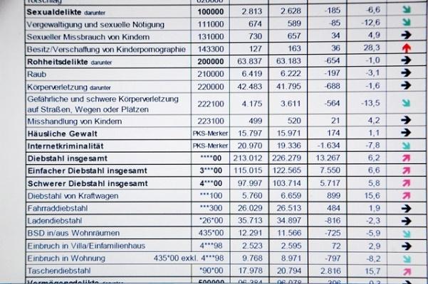 2 Polizeiliche Kriminalstatistik Berlin